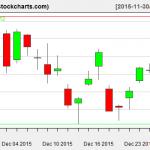 VTI charts on December 29, 2015
