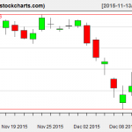 XLE charts on December 11, 2015