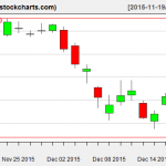 XLE charts on December 18, 2015