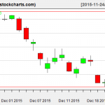 XLE charts on December 23, 2015