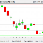 XLE charts on December 24, 2015
