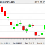 XLE charts on December 28, 2015