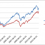 Sector Rotation Momentum Strategy Using ETFs
