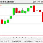 IBB charts on December 7, 2015