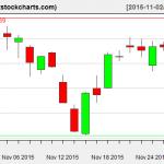 SPY charts on November 30, 2015