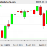 SPY charts on December 8, 2015