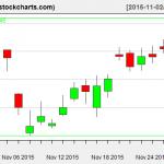 TLT charts on November 30, 2015