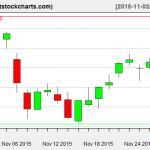 VNQ charts on November 30, 2015