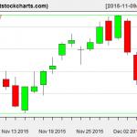 VNQ charts on December 7, 2015