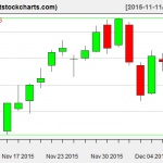 VNQ charts on December 9, 2015