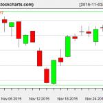 VTI charts on November 30, 2015