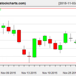XLE charts on December 1, 2015