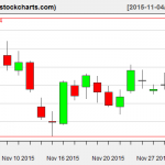 XLE charts on December 2, 2015