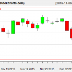 XLE charts on December 7, 2015