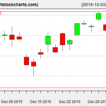 EWG charts on January 4, 2016