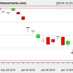 EWG charts on January 20, 2016