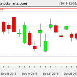 GLD charts on December 31, 2015