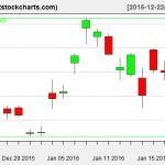 GLD charts on January 21, 2016