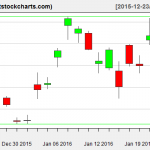 GLD charts on January 22, 2016
