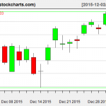 IBB charts on December 31, 2015