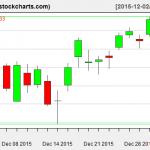 IBB charts on December 31, 2015