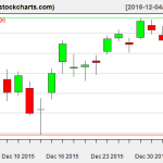 IBB charts on January 5, 2016