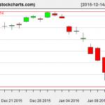 IBB charts on January 13, 2016