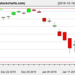 IBB charts on January 14, 2016