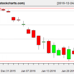 IBB charts on January 25, 2016