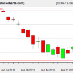 IBB charts on January 26, 2016