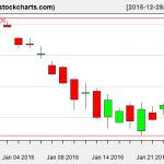 IBB charts on January 26, 2016