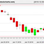 IBB charts on January 27, 2016