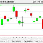 TLT charts on December 31, 2015