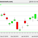 TLT charts on January 13, 2016