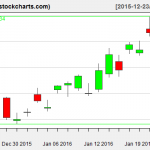 TLT charts on January 22, 2016