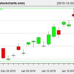 TLT charts on January 22, 2016