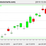 TLT charts on January 25, 2016
