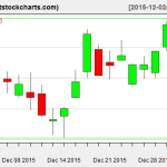 VNQ charts on December 31, 2015