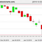 VNQ charts on January 22, 2016