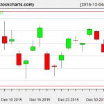 VTI charts on January 5, 2016