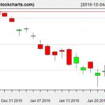 VTI charts on January 25, 2016