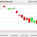 XLE charts on January 21, 2016