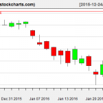 XLE charts on January 25, 2016