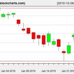 XLE charts on January 26, 2016