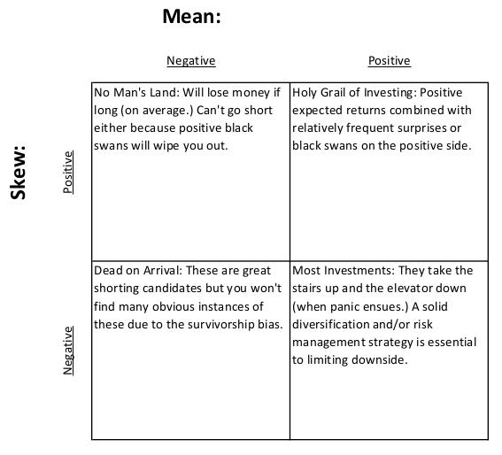 skew-mean-chart