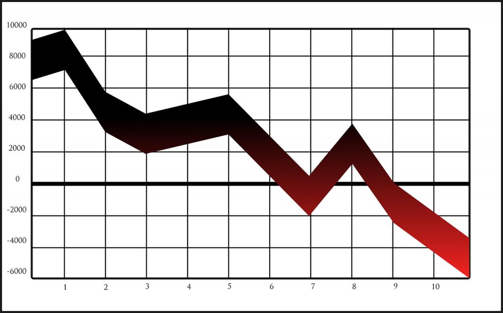 trading losses