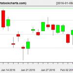 EWG charts on February 5, 2016