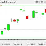 GLD charts on February 26, 2016