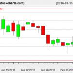 IBB charts on February 8, 2016