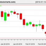 IBB charts on February 10, 2016